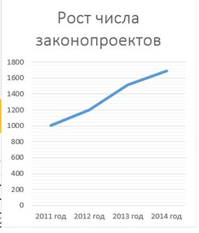 ГД статистика2