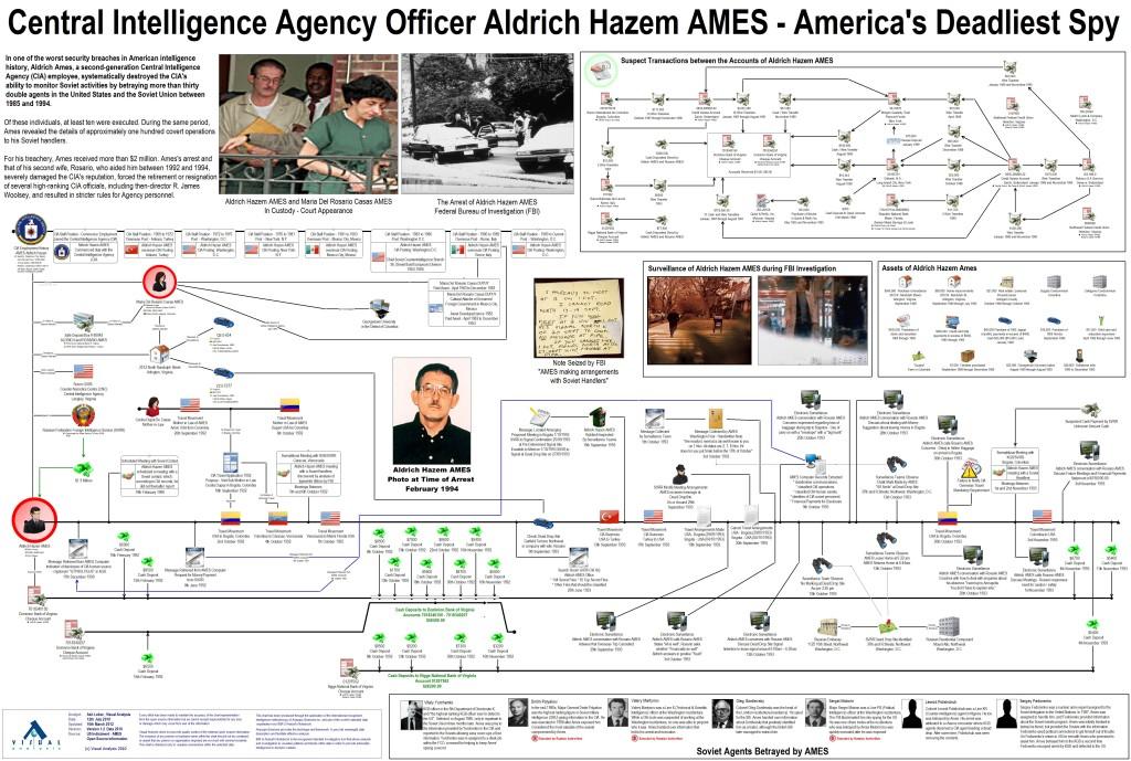 Аналитическая схема ФБР изучения Эймса